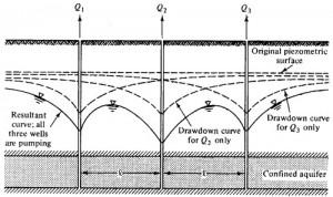 Κατασκευή Γεωτρήσεων 2